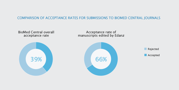 Comparison of acceptance rates for submissions to BioMed Central journals